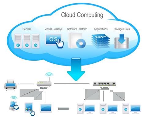 Cloud Computing & Virtualization – COMPNET FEDERAL SOLUTIONS INC
