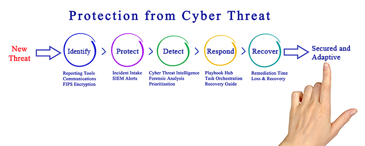 Cybersecurity – COMPNET FEDERAL SOLUTIONS INC