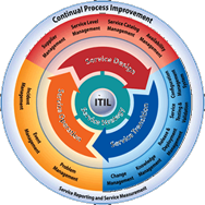 certification-process-ITIL