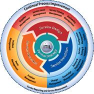 certification-process-ITIL